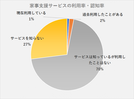 家事支援サービスの利用率・認知率の円グラフ