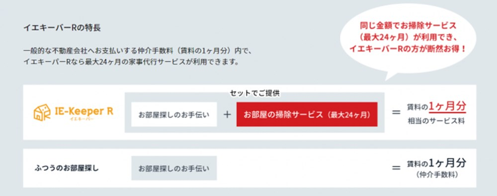 IE-Keeper R(イエキーパーアール)の特徴