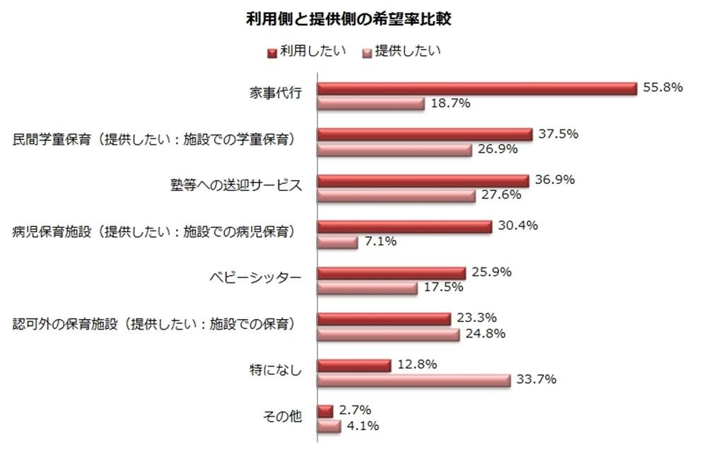 利用側と提供したい側の利用率比較