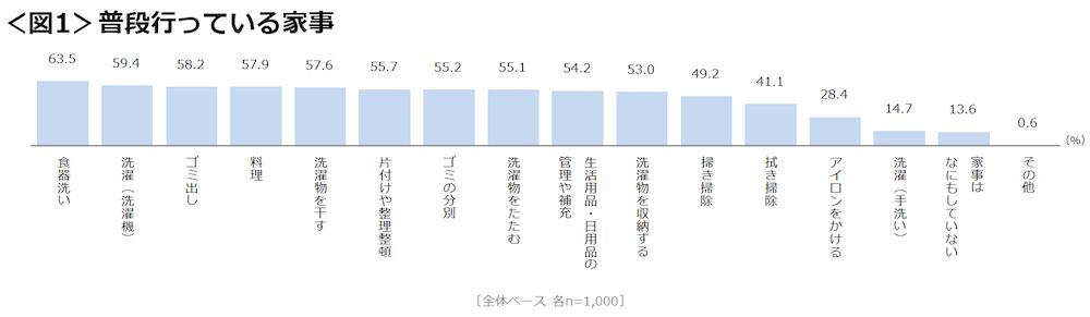 クロス・マーケティング調査結果01