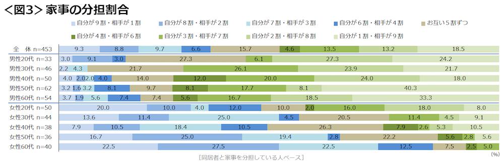クロス・マーケティング調査結果03