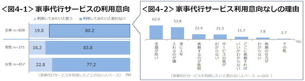 クロス・マーケティング調査結果04