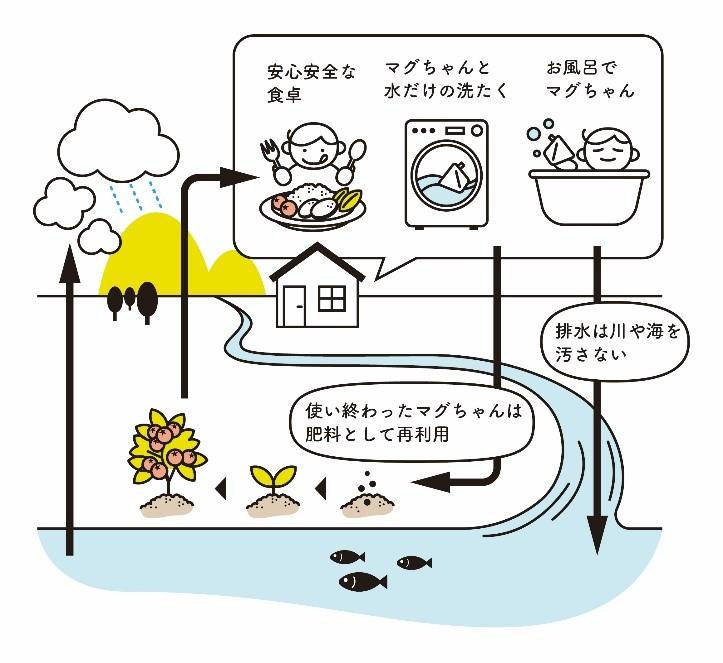 洗たくマグちゃん循環図